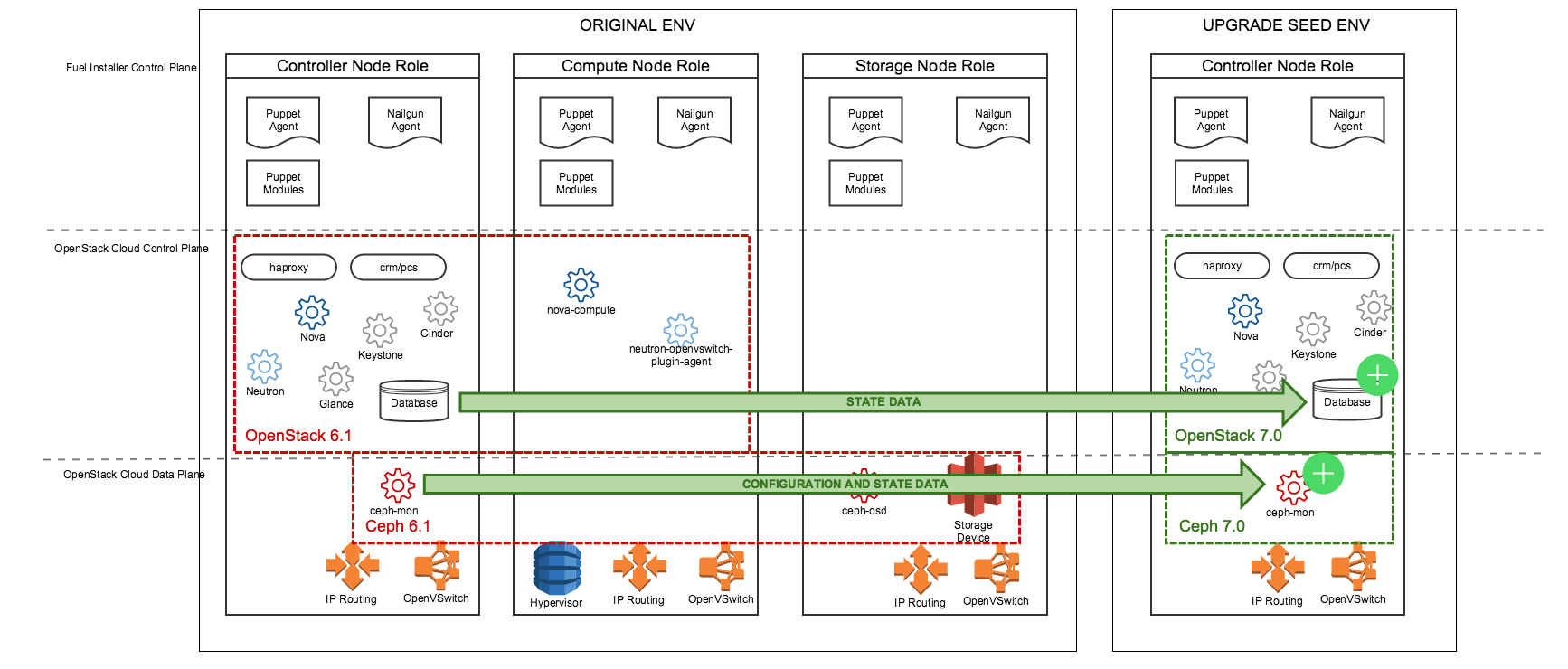 Upgrade An OpenStack Environment To A New Major Release