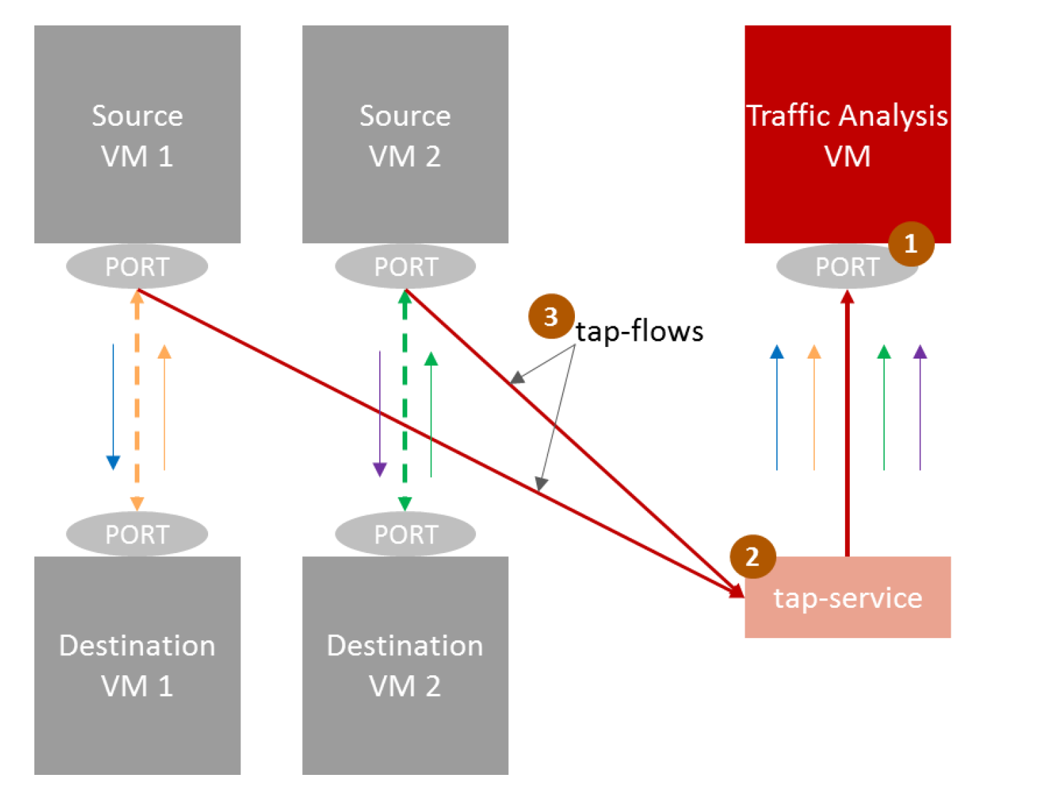 OpenStack Docs: Port Mirroring API for VF Mirroring