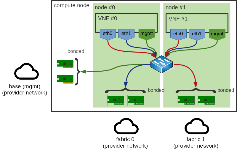 OpenStack Docs: NUMA-aware vSwitches