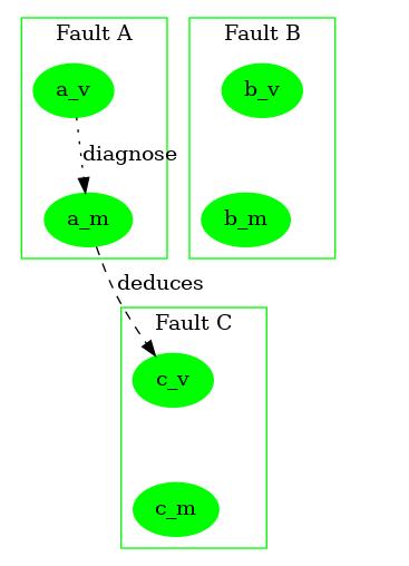 OpenStack Docs: Proactive RCA fault model