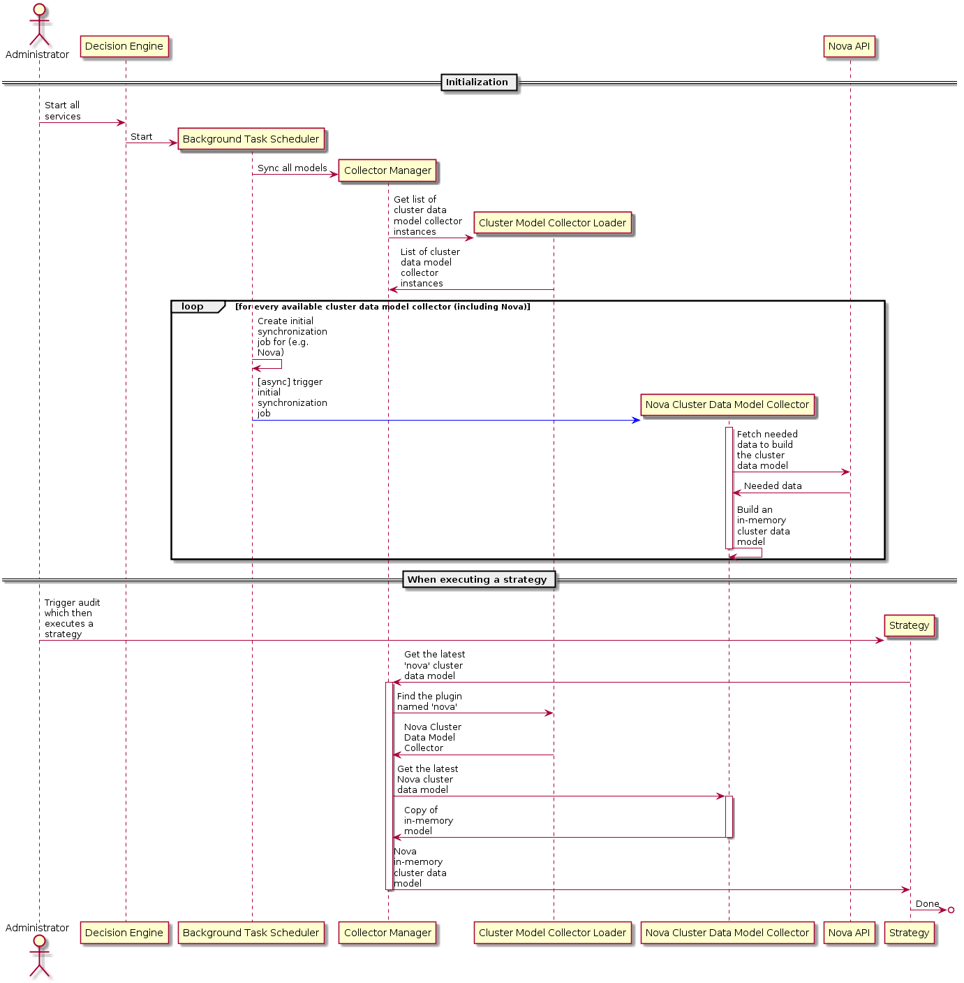 OpenStack Docs: Cluster Model Objects Wrapper
