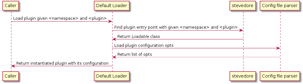 Openstack Docs  Allow The Developer Of A Watcher Plugin To